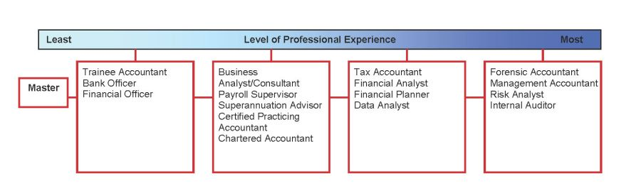 Professional Development Plan Template Bookkeeping Image Gallery